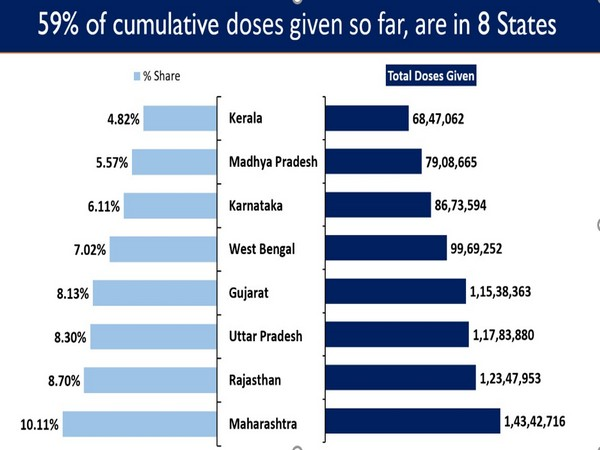 India's cumulative vaccination coverage exceeds 14.19 crore in 100 days: Govt