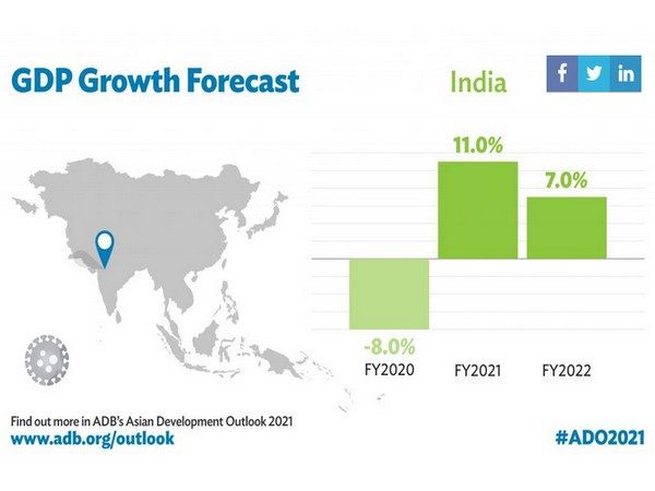 India's growth to rebound to 11 pc in FY21, moderate to 7 pc in FY22: ADB