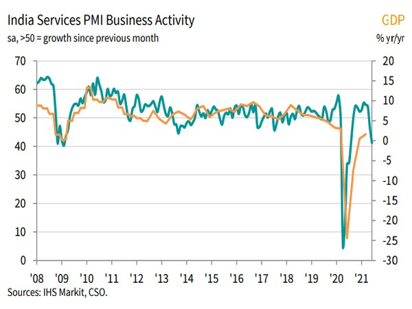 Covid-hit service sector sees sharper declines in sales, output: IHS Markit