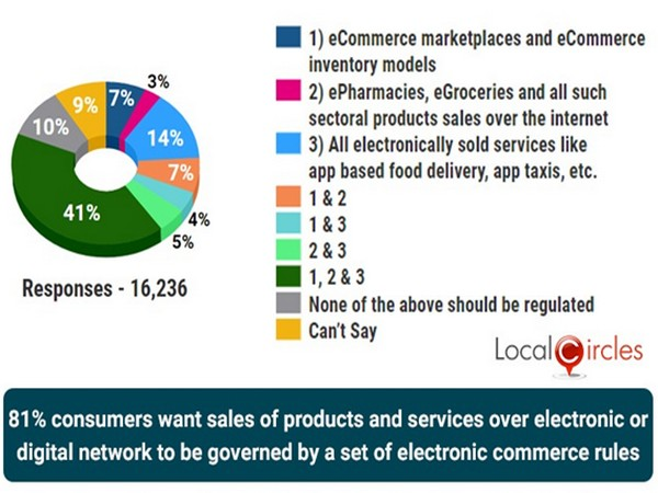 81 pc e-commerce consumers want new protection rules: LocalCircles